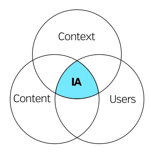 content-context-venn