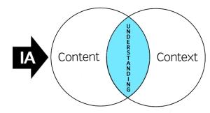 content-context-venn3