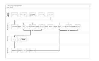 Jenson USA Process Diagram